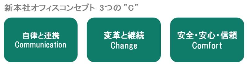 コンセプト 3つのC